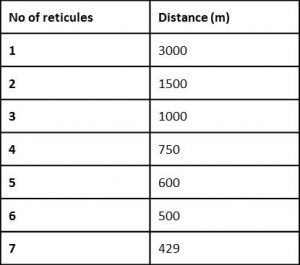 An example of a table produced to determine distance estimation. Eye height above sea level = 15 m, so, to estimate the distance for one reticule: 15x100/5 = 3000 m. Source: OSC, 2013.