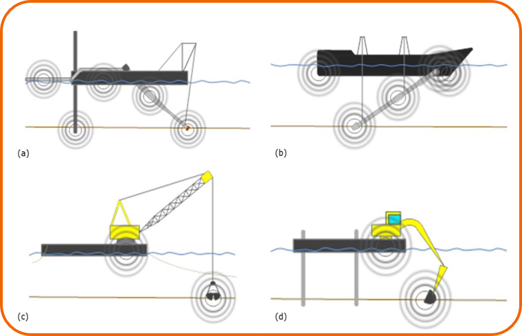 Common examples of dredgers and possible sound sources a) Cutter Suction Dredger (CSD) b) Trailer Suction Hopper Dredger (TSHD) c) grab dredger d) backhoe dredger