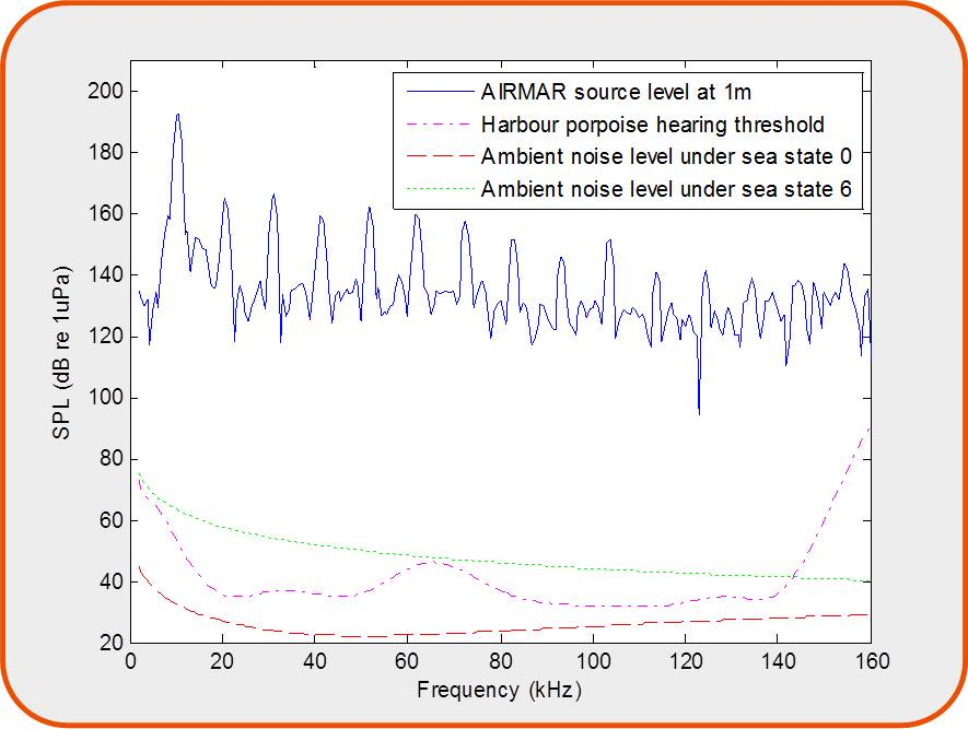 Sound pressure level of an ADD at 1m from the source (solid line), Hearing threshold of harbour porpoise (dash-dot line), ambient noise levels under sea state 0 (dashed line) and sea state 6 (dotted line).